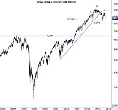 Dow Jones 2008 To 2012 Chart Dow Jones Composite Index Archives Tech Charts