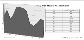 Opecs Oil Basket Price Is Averaging 65 For 2019 Keeping