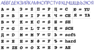 Russian Alphabet Chart Russian Letters And Characters Chart Quote Images Hd Free