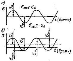 Курсовой по теоретической механике Циклы напряжений Определение  В зависимости от соотношения максимального и минимального напряжения цикла различают циклы симметричные и асимметричные В случае симметричного цикла