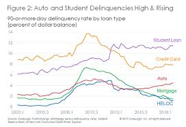 Student Loan Delinquency Rate Chart Consumer Credit Delinquencies Up Mortgage Delinquencies Down