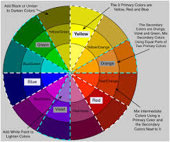 Primary Color Mixing Chart How To Mix Faux Painting Glaze Color Wheel For Mixing Faux