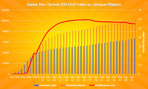 Game Dev Chart Uncategorized Archives Greenheart Games