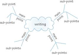 mind mapping and writing