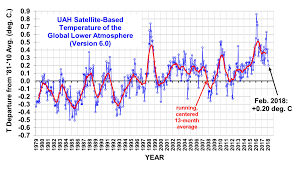 Global Temperature Page Watts Up With That