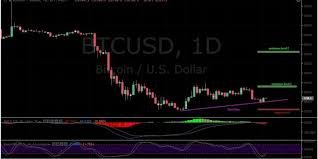 Btc Usd Bitfinex Chart Bitcoin Btc Price Analysis January 15 Bearish