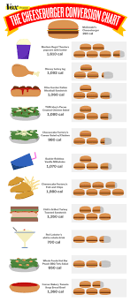 Mcdonalds Calorie Chart 11 Surprising Foods With Way More Calories Than A Mcdonalds