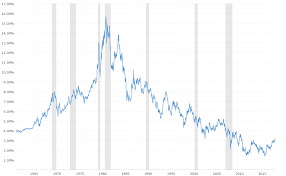 Us Treasury Yield Chart 10 Year Treasury Rate 54 Year Historical Chart Macrotrends