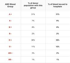 Blood Group Basics Fiods Ifbdo