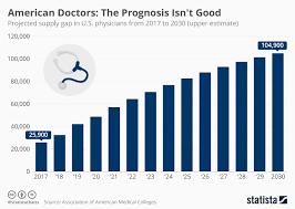Chart American Doctors The Prognosis Isnt Good Statista