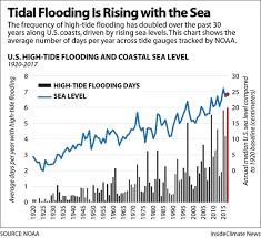 U S Coastal Flooding Breaks Records As Sea Level Rises