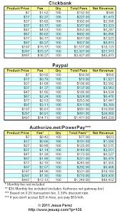Paypal Fee Chart Clickbank Instant Paypal Commissions Or An In House