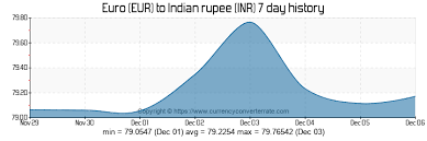 Euro Rate Chart In Indian 1000 Eur To Inr Convert 1000 Euro To Indian Rupee