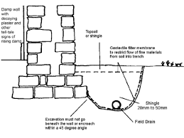 french drain construction. Unique French French Drain Diagram With Construction M