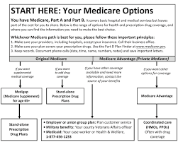 Chart Showing Medicare Coverage Information Medicare And