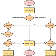 Should I Cycle To School Today Flowchart Example
