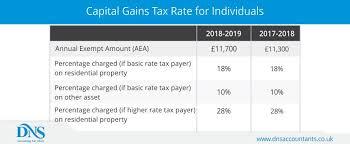 Capital Gains Tax Chart 2017 Pin On Dns Accountants