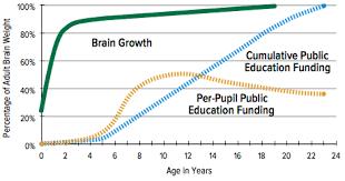 Memphis Education Funding Misses Best Chance For Impact
