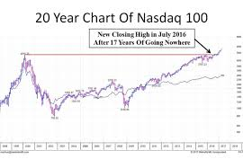 Nasdaq After Hours Quotes 55 Stunning A 'lifechanging' Rally Is Shaping Up In The Stock Market Predicts