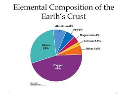 elemental position of the earth s crust