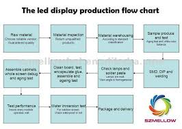 Led Bulb Manufacturing Process Flow Chart High Definition Night Club Decor Led Display Screen In Led
