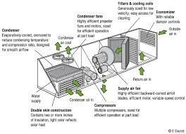 packaged rooftop air conditioners business energy advisor comprehensive testing