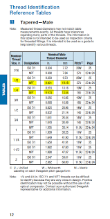 Pipe Npt Size Chart How To Determine The Size Of 1 4 And 1 8 National Pipe