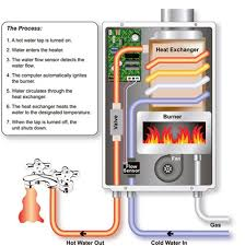 paloma tankless water heater. Tankless-water-heater Paloma Tankless Water Heater 3