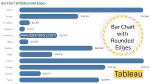 Tableau Bar Chart Border How To Create A Bar Chart With Rounded Edges In Tableau Tableau Charting Tableau Tutorials