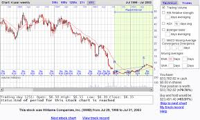 Play The Stock Chart Game Investingfreak