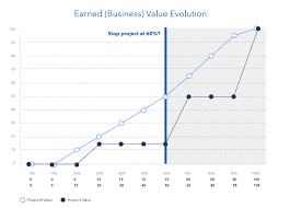 Business Value Delivered Chart Budgeting In Scrum Divante Com Blog
