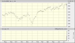 Dow Jones U S Real Estate Index Xx Djusre Advanced Chart