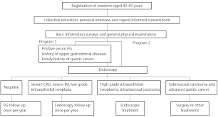 A survey and evaluation of population-based screening for gastric ...