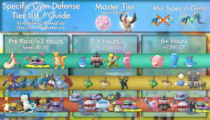 GamePress updated their Gym Defense Tier List: TheSilphRoad