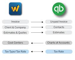 Quickbooks Version Comparison Chart Accounting Integration Beta Trimble Contractor Workzone