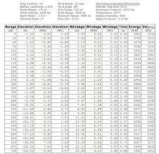 Caliber Trajectory Chart 7mm Magnum Showdown 7mm Rem Mag Vs 28 Nosler Vs 7mm