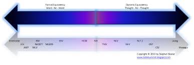 Formal Vs Dynamic Equivalence Chart Bible Summit Bible Translation Bt Spectrum