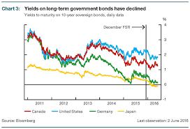 Boc Chart Bond Yieldsweb Canadian Underwriter Canadian