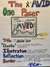 Avid Anchor Charts Avid One Pager Anchor Chart Avid Strategies Avid Program