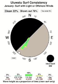 Tide Chart Uluwatu