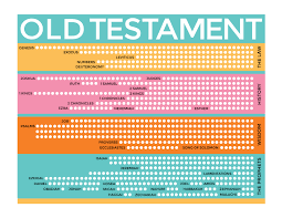 New Testament Reading Chart 2019 Old Testament Scripture Reading Charts The Gospel Home