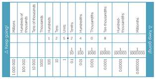 Place Value Chart Of Whole Numbers And Decimals Times Module M18 Decimals And Percentages
