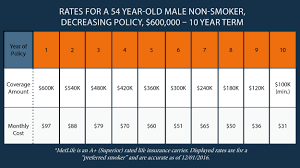 average life insurance cost for 60 year old male 44billionlater