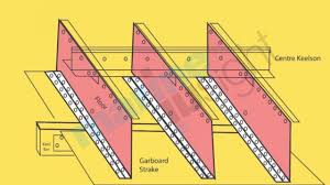 Hull Tide Chart Importance Of Ships Keel And Types Of Keel