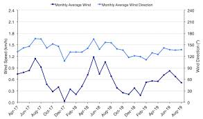 Drought Coquitlam Weather And Climate
