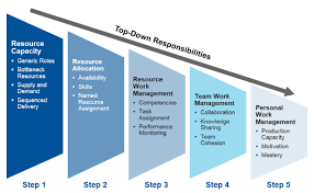 What Is Resource Management Why Is It Important