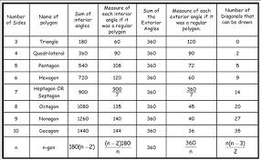 Interior Angles Chart 21 Unique Sum Of Exterior Angles Of A Pentagon