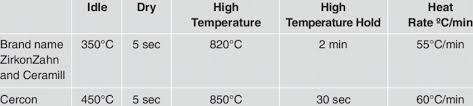 Emax Cad Firing Chart Firing Temperatures Download Table