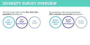 racial makeup of new york city public ssegregation issue plicates de blasio s housing push the new