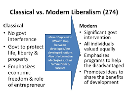 Modern Challenges To Liberalism Classical Liberalism Vs